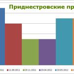 Приднестровские пробежки: статистика