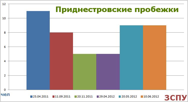 Приднестровские пробежки - количество
