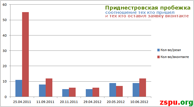 Соотношение тех кто пришел на пробежку и тех кто оставил заявку вконтакте