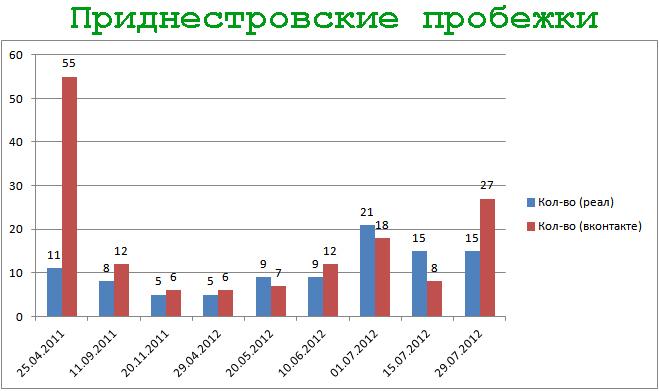 Приднестровские пробежки - статистика на 29.07.2012
