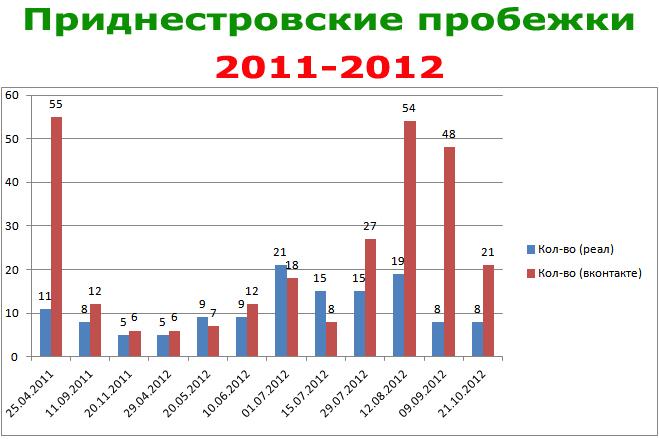 Приднестровские пробежки 2011-2012 - статистика